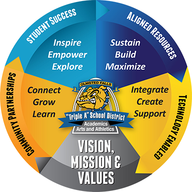 Olmstead Vision, Mission, and Values