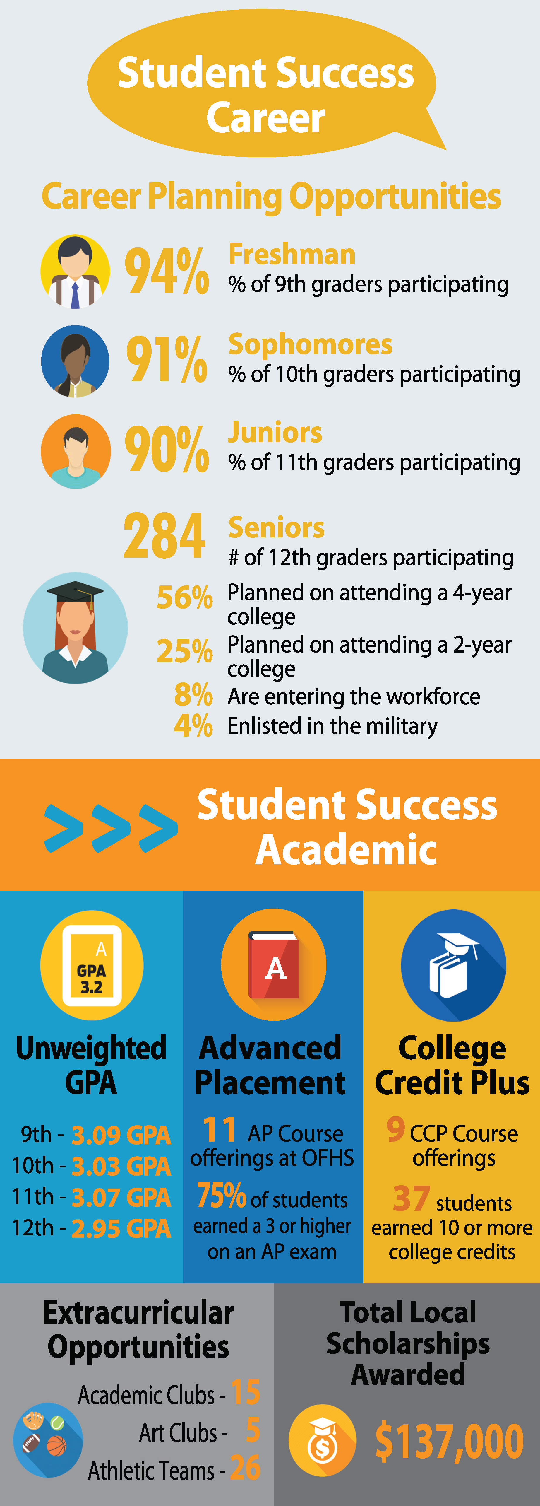 OFHS LOCAL SCORECARD - STUDENT SUCCESS