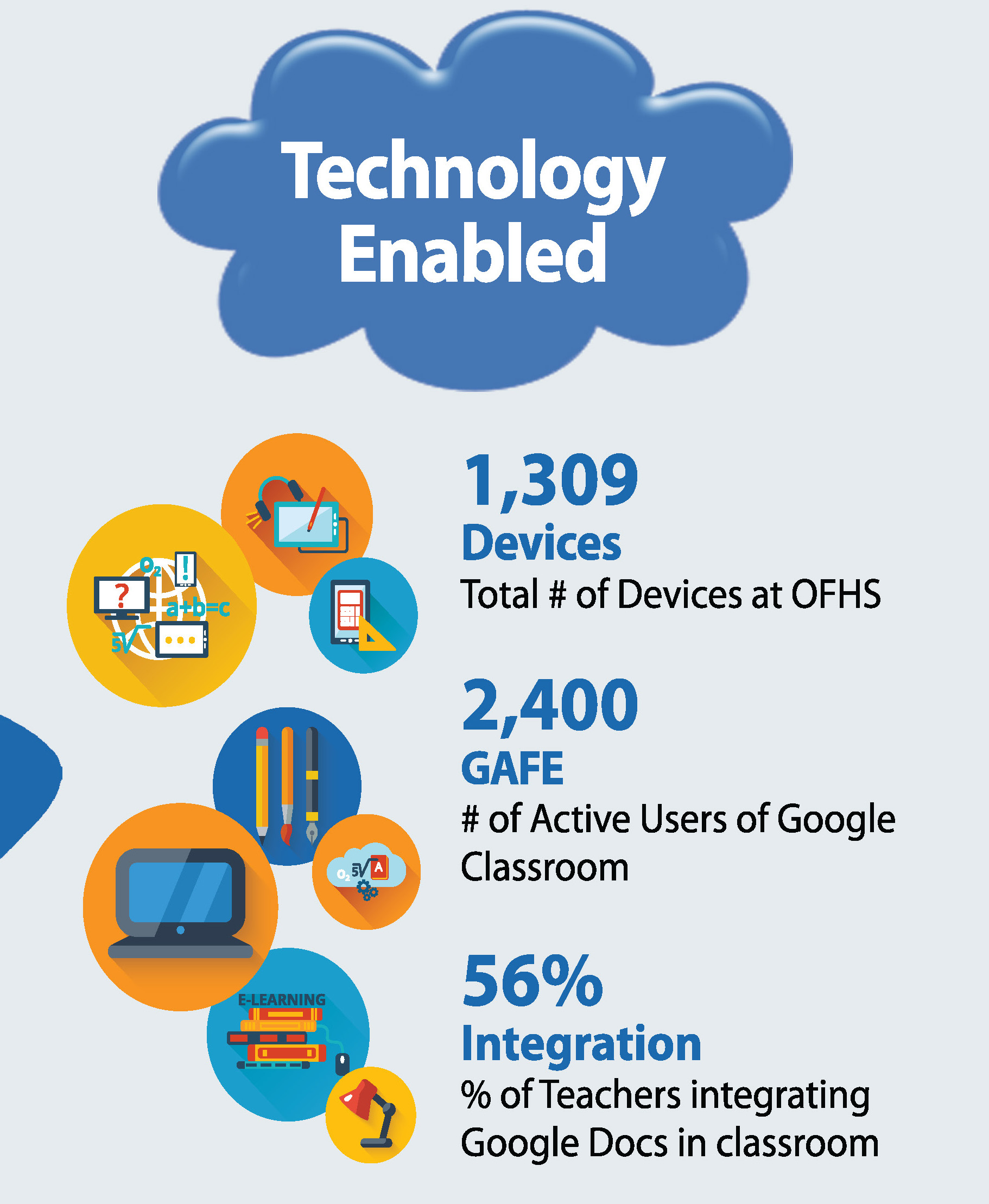 OFHS LOCAL SCORECARD - TECHNOLOGY ENABLED